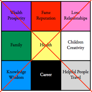 Feel Group Group - A picture of the 9 square BTB Bagua that I consider to be too simple to be useful.