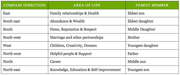 Feel Good Group - A table showing the different attributes of the 8 compass directions